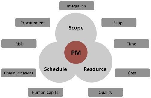 Master Key Project Management Model image